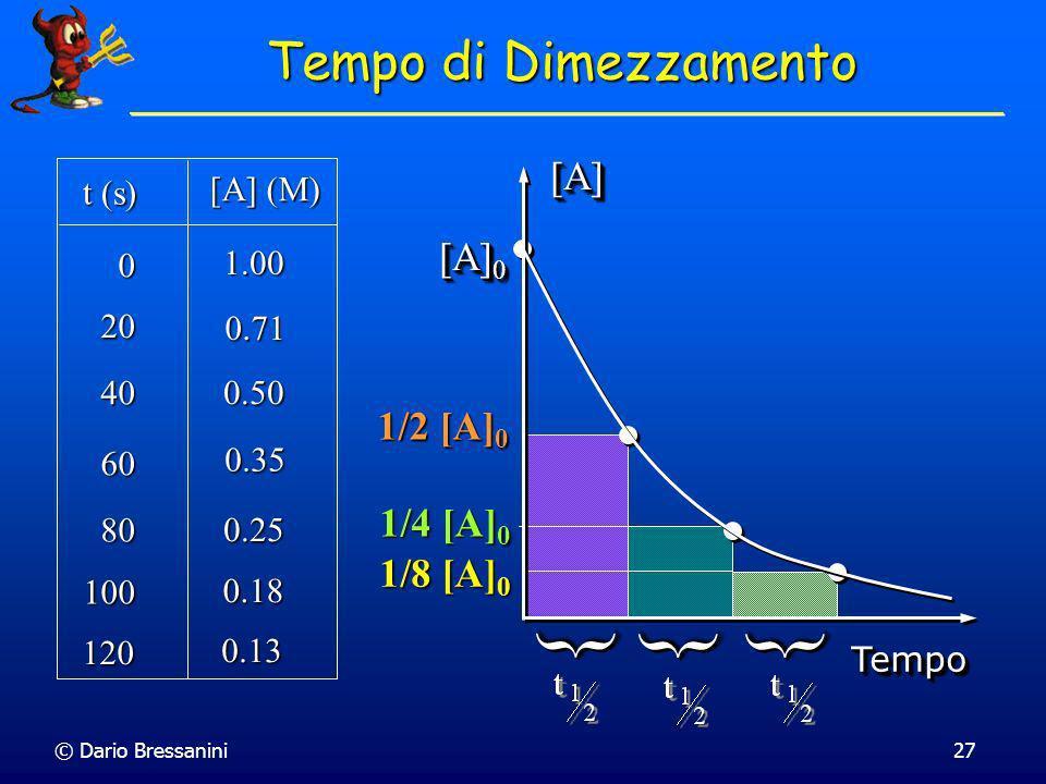{ { { Tempo di Dimezzamento [A] [A]0 1/2 [A]0 1/4 [A]0 1/8 [A]0